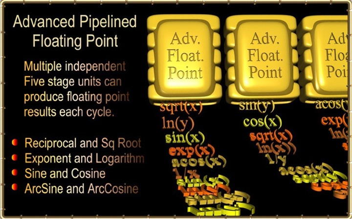 Advanced Floating Point units